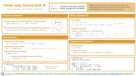3-way Anova with R