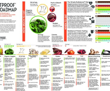 Bulletproof Diet roadmap featured