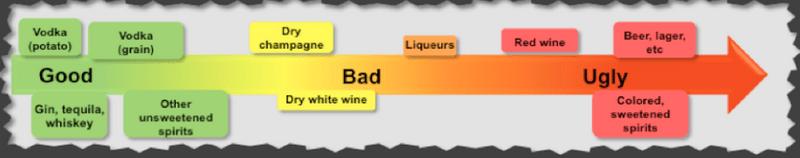 Bulletproof Diet alcohol chart