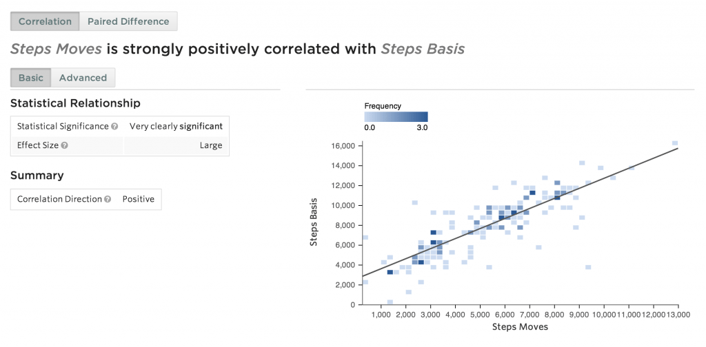 Basis steps vs. Moves steps Statwing correlation