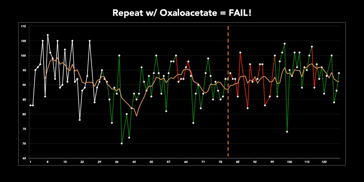 Fasting glucose and oxaloacetate repeat experiment results