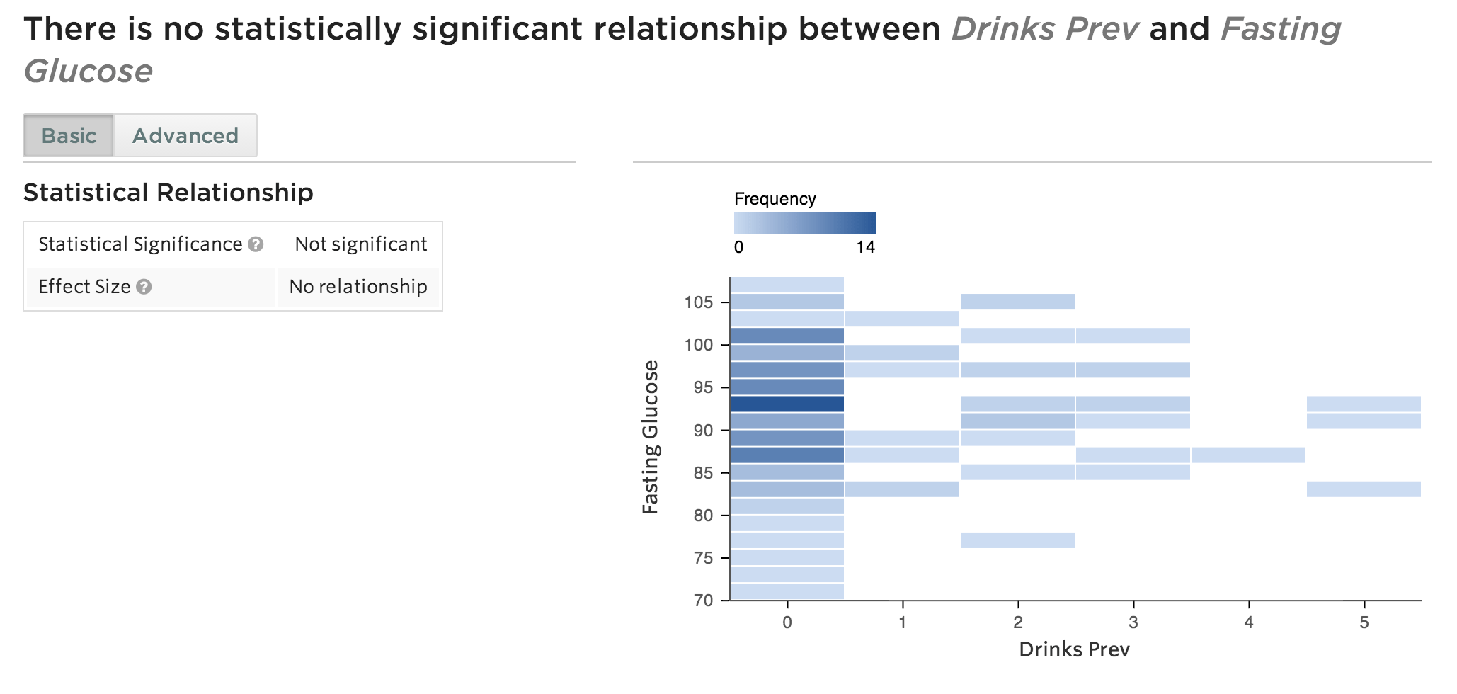 Statwing alcohol consumption and fasting glucose correlation