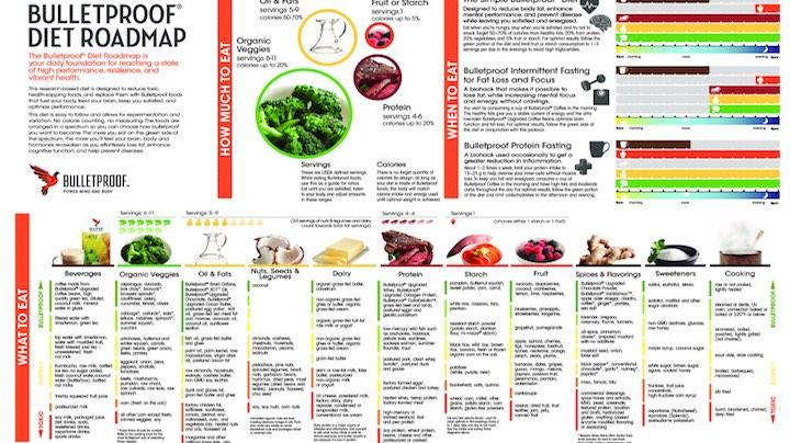 Infographie de régime à l'épreuve des balles