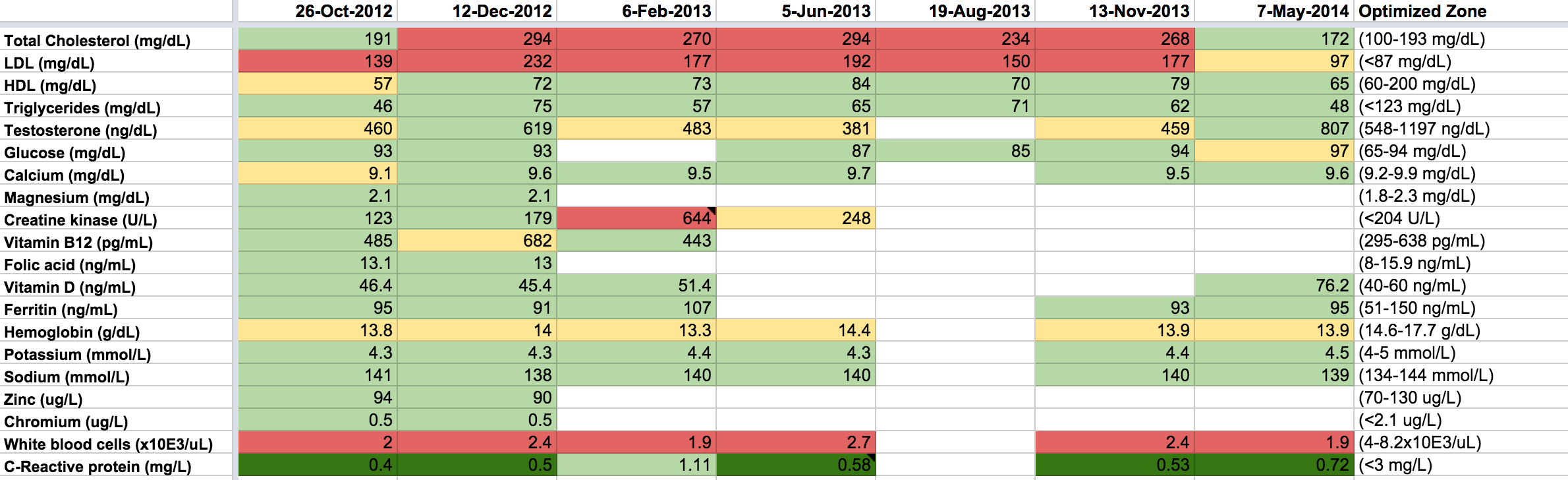 bulletproof diet and intermittent fasting my 1 5 year results