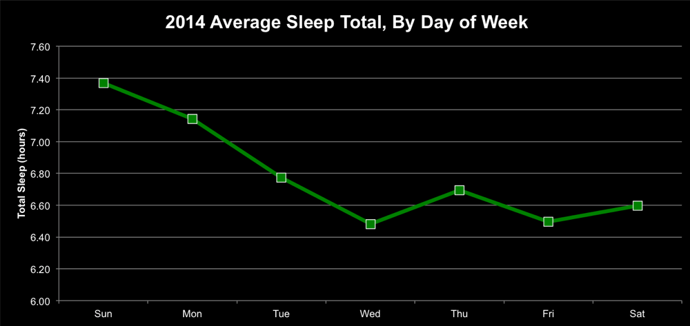 Average sleep by day of week chart
