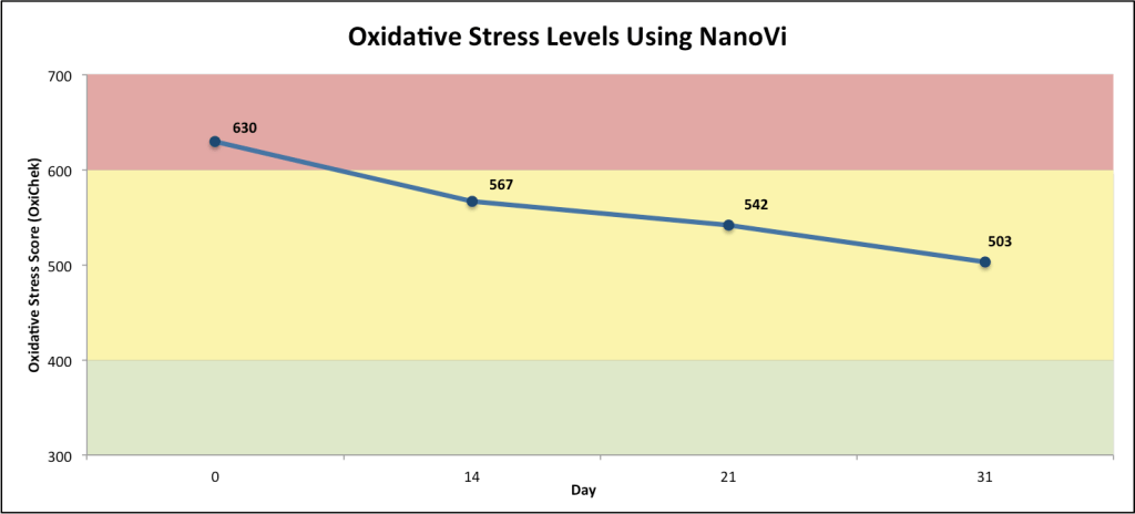 NanoVi and oxidative stress