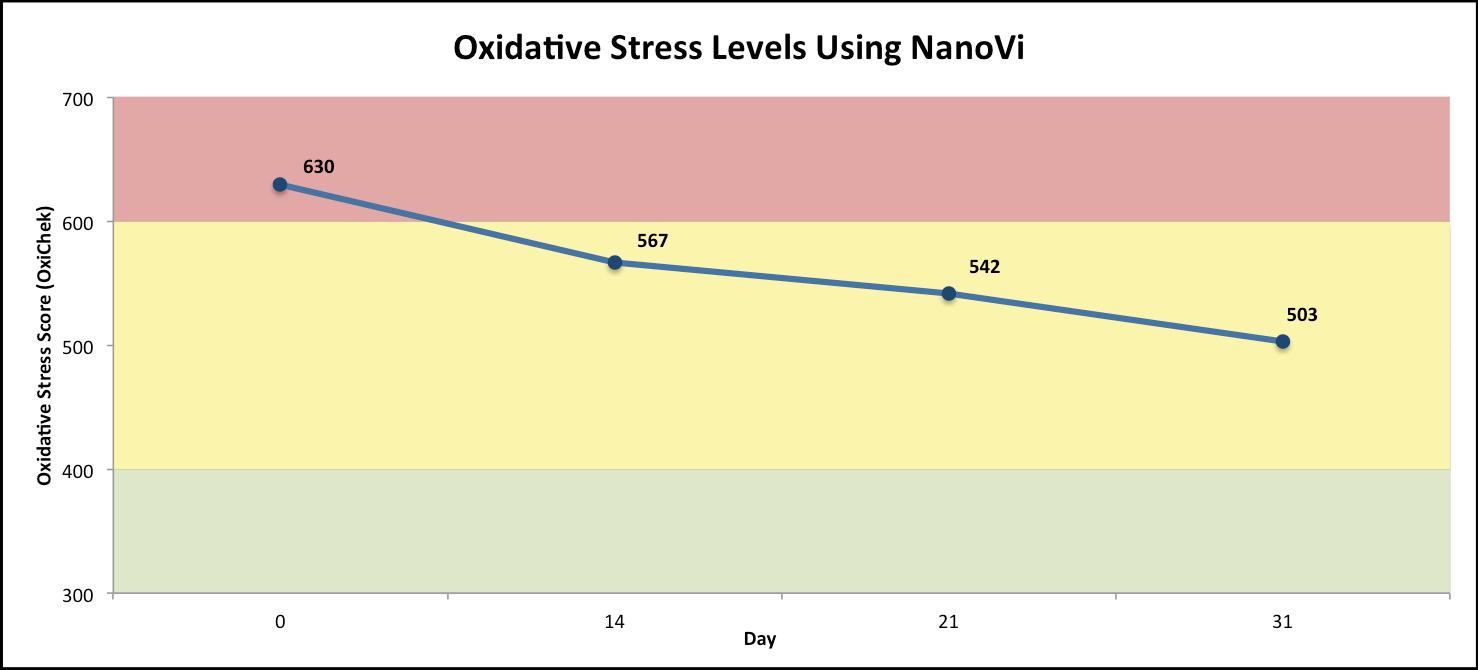Oxidative stress levels using NanoVi