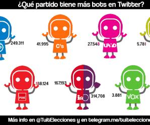 @Tuitelecciones: ¿Qué partido político tiene mas bots? (20/06/2016)