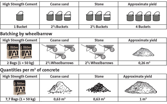 Usefulness for construction formulas and equations for building projects