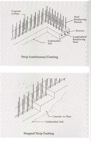Concrete Quantity Take Off / Cost Estimating