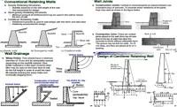 Retaining Wall Design Analysis | Analysis And Design Of ...