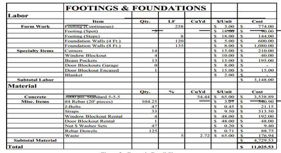 Detailed Estimating Sheet