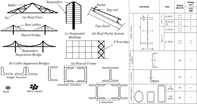 Types Of Electrical Cable: Guidelines to residential room