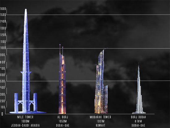 Saudi Arabia Aims to Construct World's Tallest Building