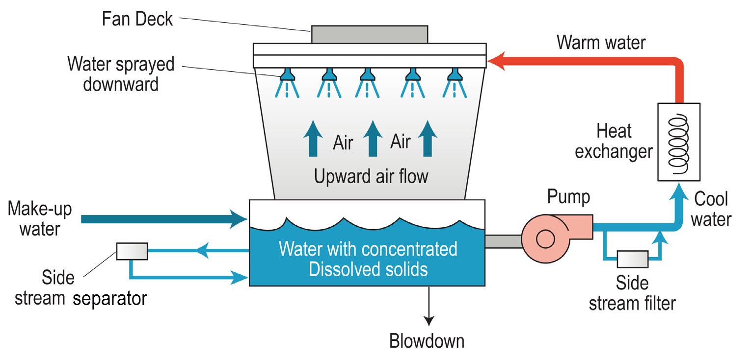 Industrial Water Meter Diagram