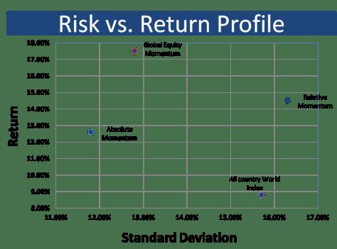 Risk vs Return profile