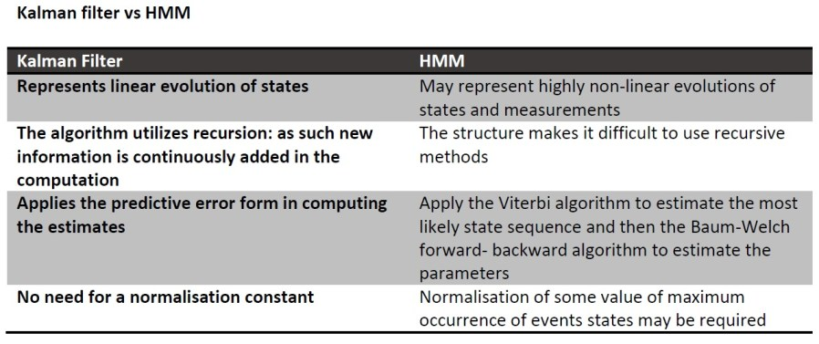 Kalman Filter VS HMM