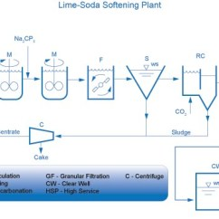 Wastewater Treatment Plant Flow Diagram Bmw Z3 Abs Wiring Water & - Quantum Automation