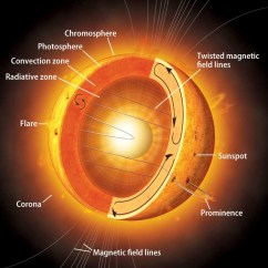 Layers Of The Sun Diagram 2016 Isuzu Dmax Radio Wiring Top 25 Unexplained Natural Phenomena