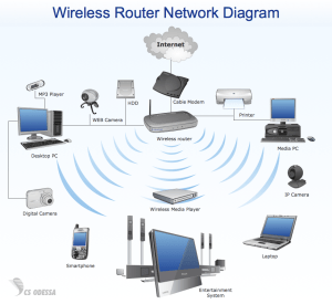 Important Considerations for Setting Up a Wireless Network