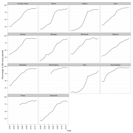 Figure 1: Adoption of GM maize in United States, expressed as percentage of planted area.