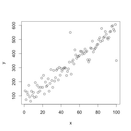 Typical simple linear regression scatterplot.