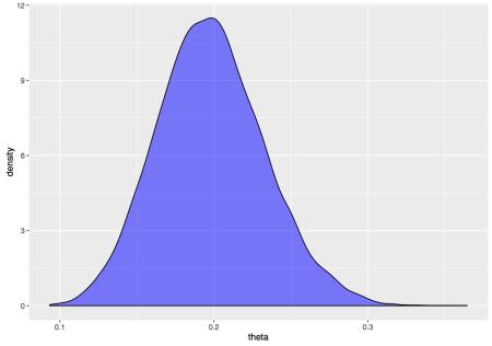 Posterior density for Binomials's theta.