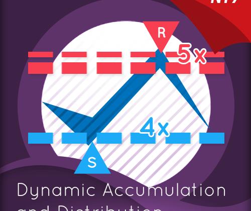 Accumulation & distribution indicator for NinjaTrader in focus on the emini markets