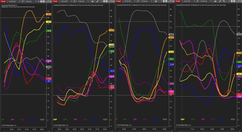 multiple currency strength indicators NinjaTrader