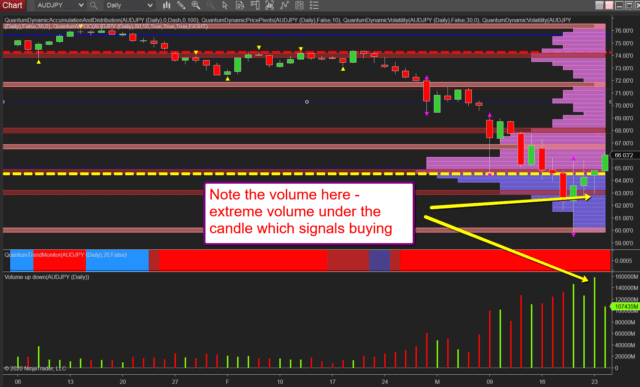 Trading forex using volume price analysis