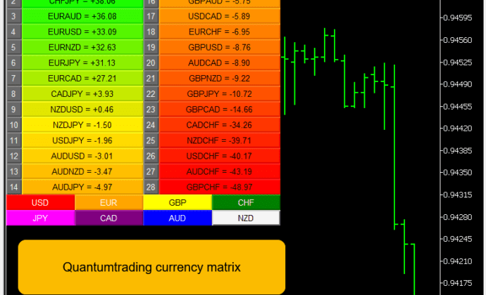 Watching currency strength and weakness in the majors