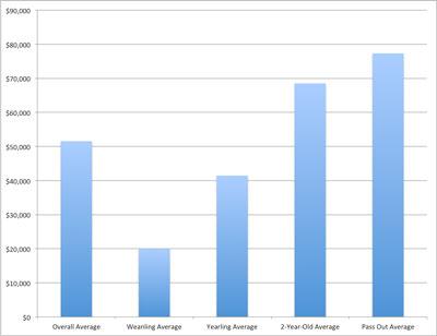 IntheMoney Averages-Chart