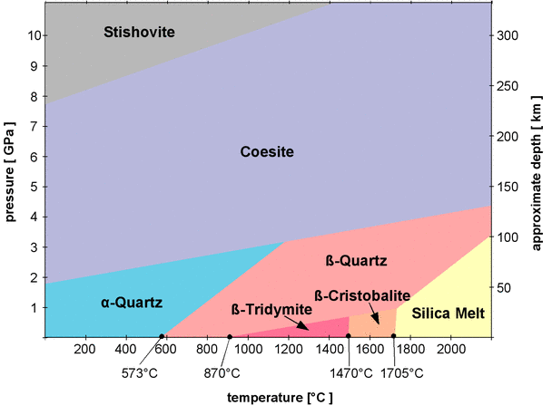Rose Quartz Chemical Formula