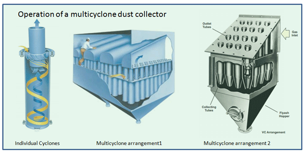Dust Dog Dust Collector