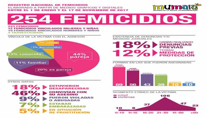 Mumalá relevó 254 femicidios en 11 meses