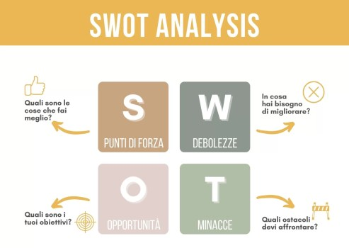 swot analysis queend