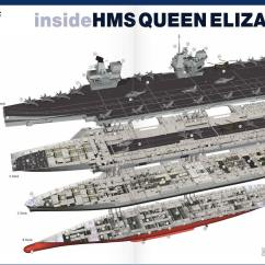 Aircraft Carrier Diagram 2003 Corolla Fuse Box Ship Layout Wiring Schematic Hms Queen Elizabeth Uk Future Qe Deck Plans Infographic