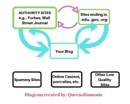 Diagram of high and low quality links in your wordpress blog