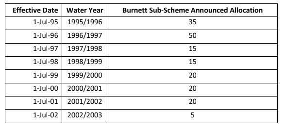 AA HISTORY: This graph showcases the historically low announced allocations which Bundaberg growers from 1995-2003 faced.