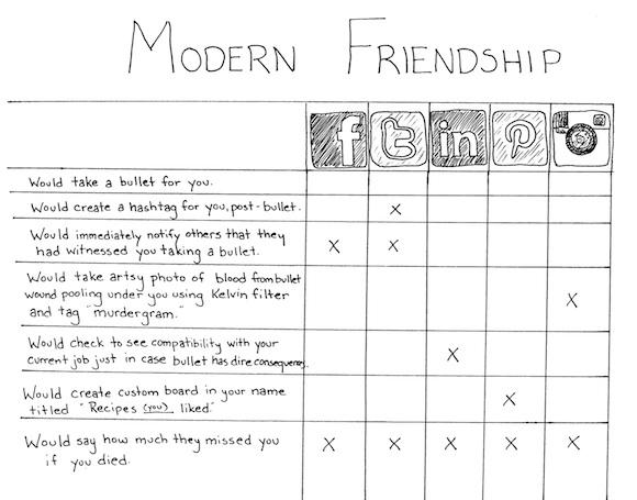 La amistad moderna