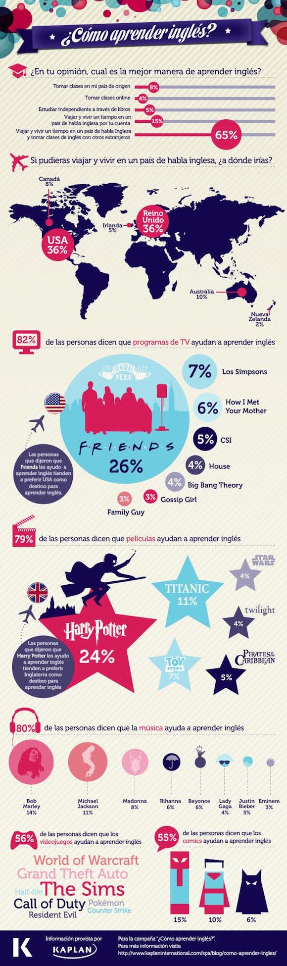 Infografía: ¿Cómo aprender ingles?
