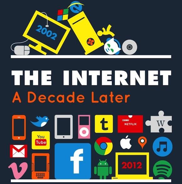 Internet 10 años después - Infografia