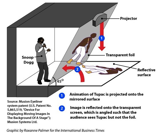 El Holograma de Tupac Shakur en Coachella 2012