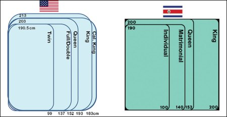 U.S and Costa Rica bed sizes