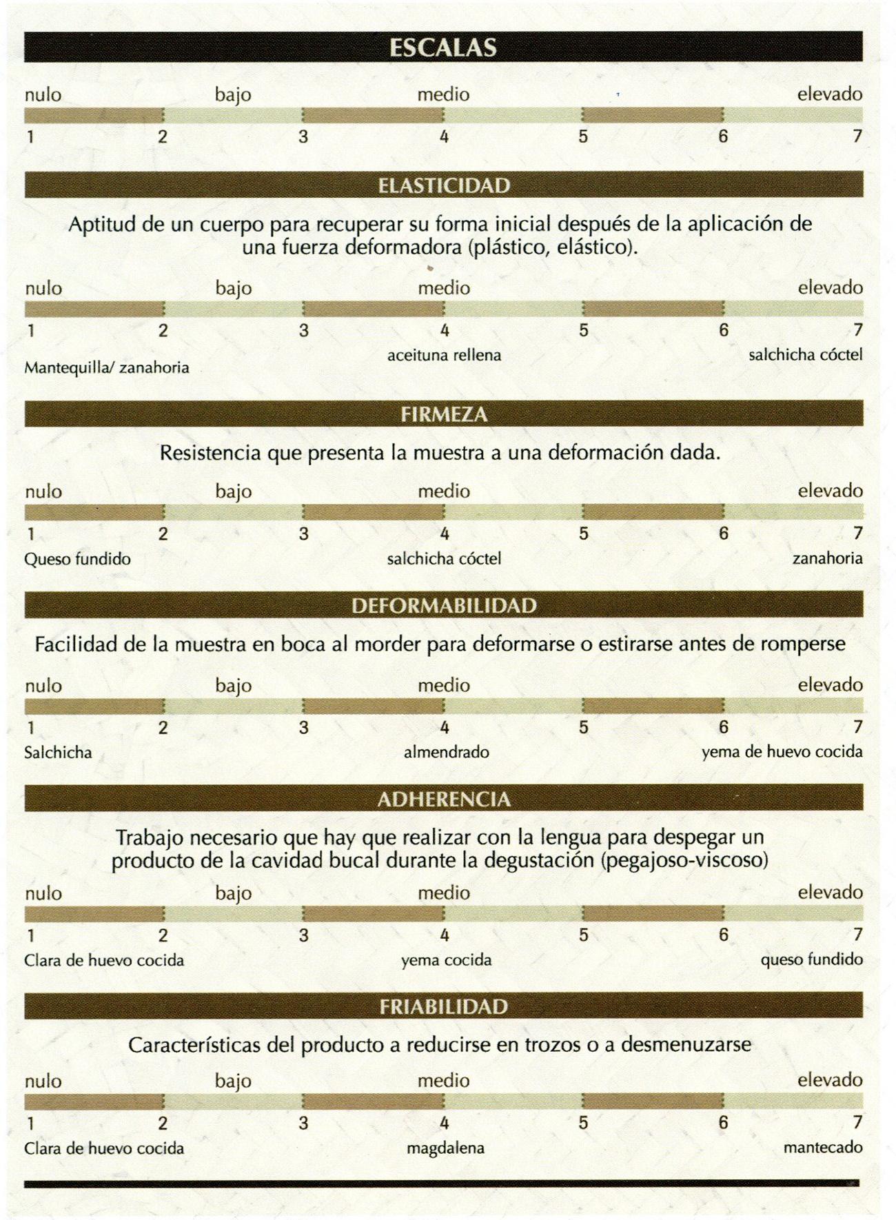 Escalas de guía para los parámteros de cata