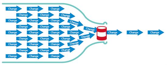 warehouse process flow diagram lambretta wiring quest community