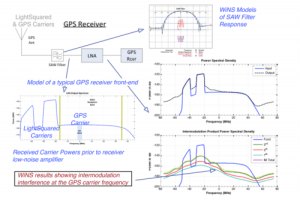 Sample graphs from the Light Square Analysis by Questiny Group Inc.