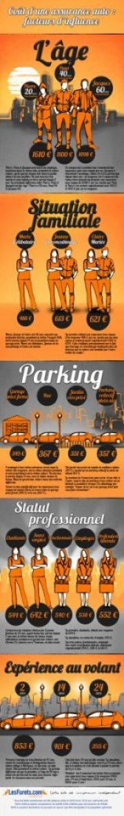 lesfurets_infographic,comparateur,comparateur de prix,assurance,auto,choix,contrat,compagnies,offres,faire,déterminer,différents,assurance auto,devis,