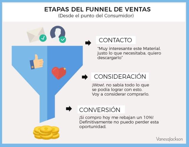 etapas del Funnel de Ventas