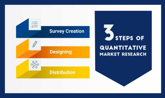 3 steps of quantitative market research